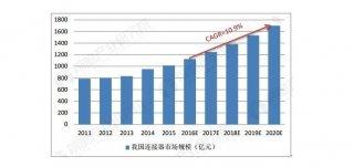 2020连接器市场定制化需求陡增,中国成产品研发地新宠